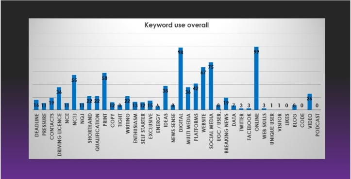 Digital keywords overall
