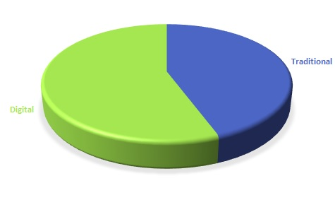 Overall keyword use